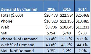 Demand by Channel